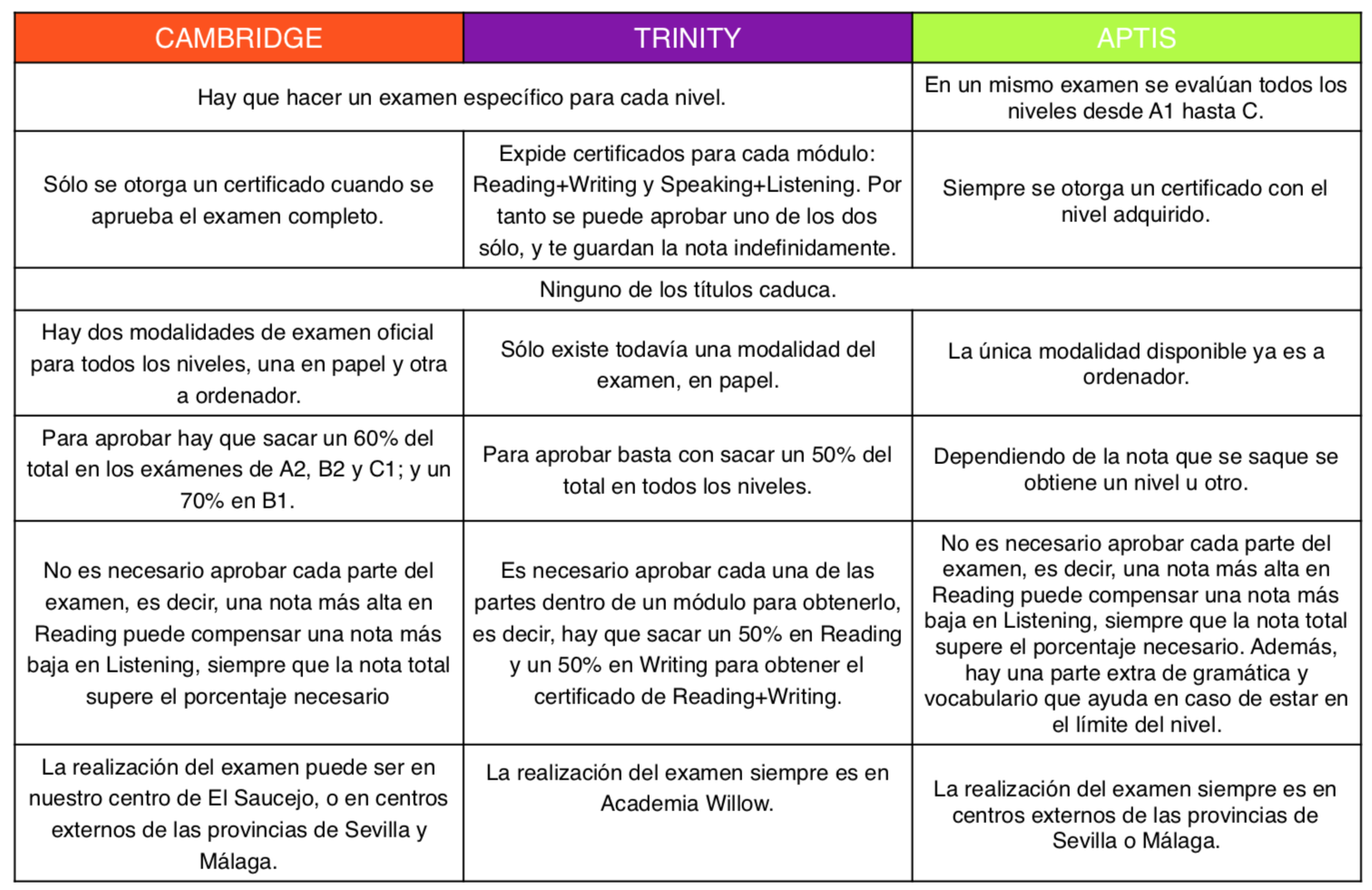 Diferencias cambridge, trinity, aptis 1