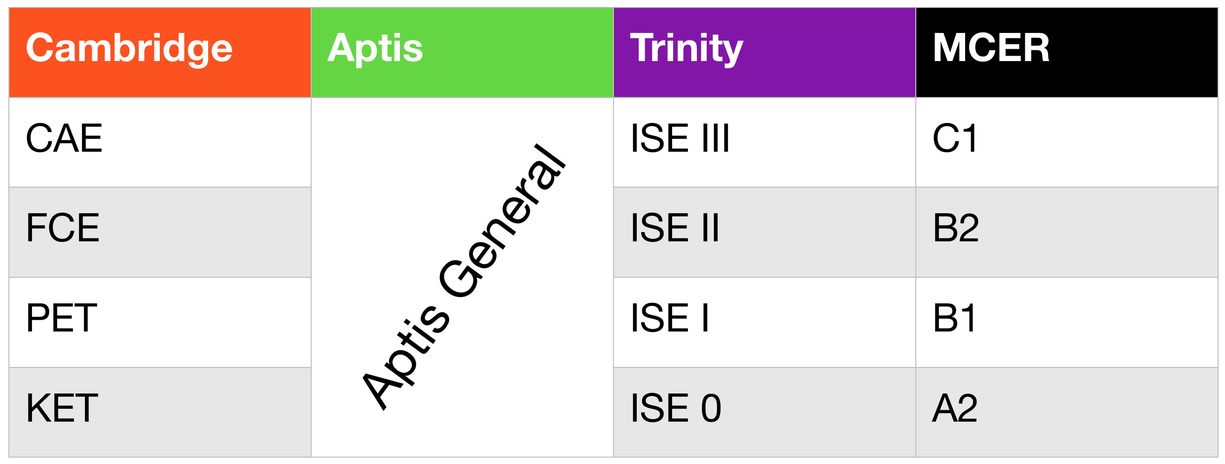 Tabla con los niveles equivalentes de aptis general, cambridge y trinity